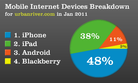 Mobile Devices Breakdown January 2011
