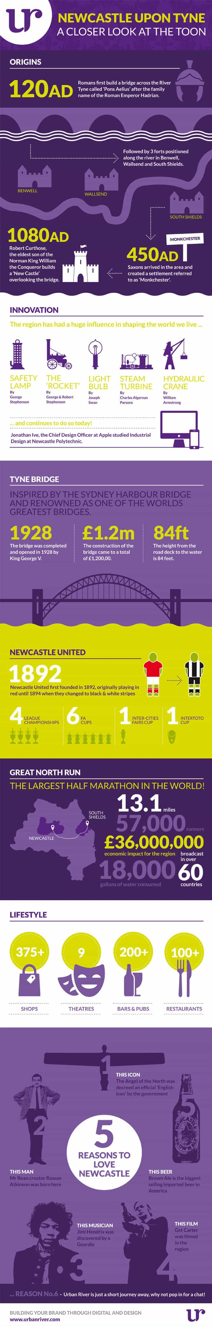 Newcastle Upon Tyne Infographic
