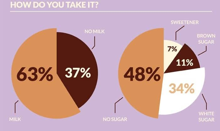 Read about Just Your Cup Of Tea – Making The Perfect Brew (Infographic)