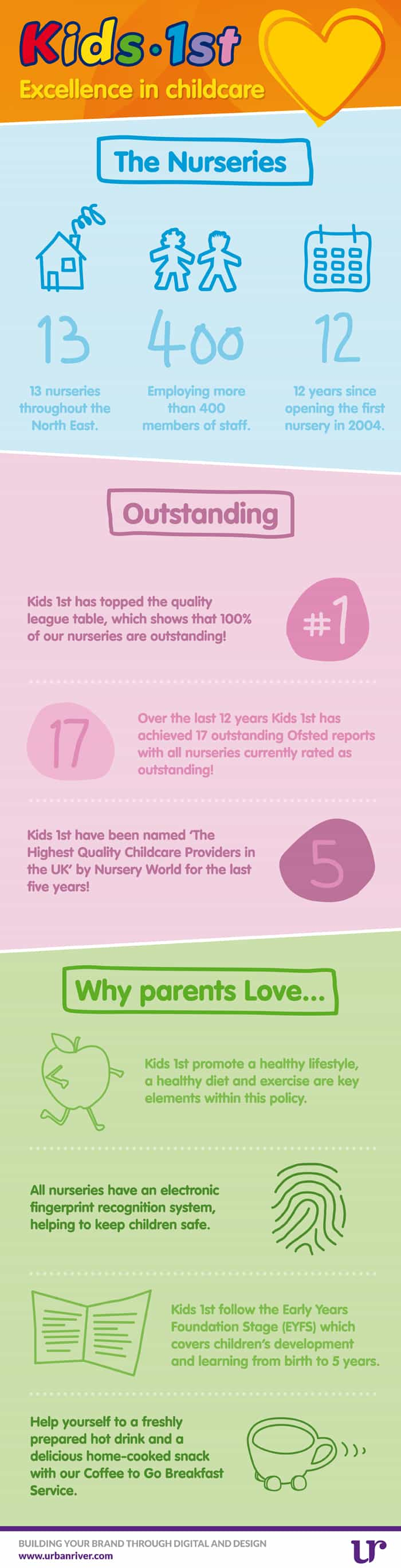 UR-Infographic-Kids1st