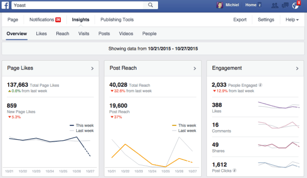 Example Facebook Insights